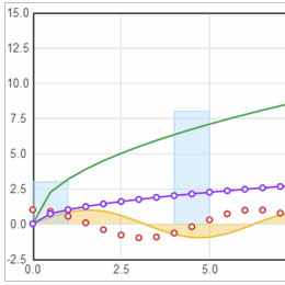 Plot graphs and charts